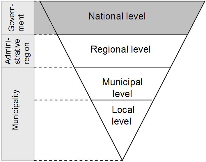 DK_planning_levels