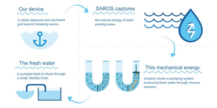 saros-diagram