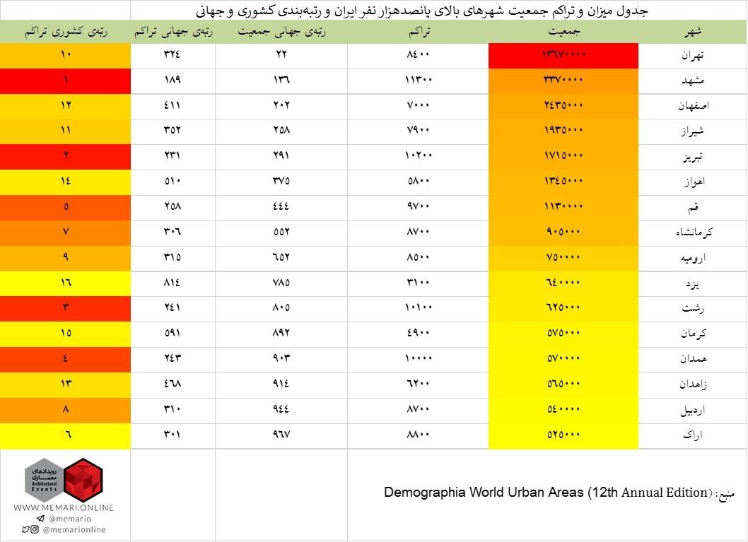 میانگین سردترین شهرهای ایران به ترتیب آخرین گزارش از جمعیت و تراکم شهرهای جهان:تهران بیستودومین ...