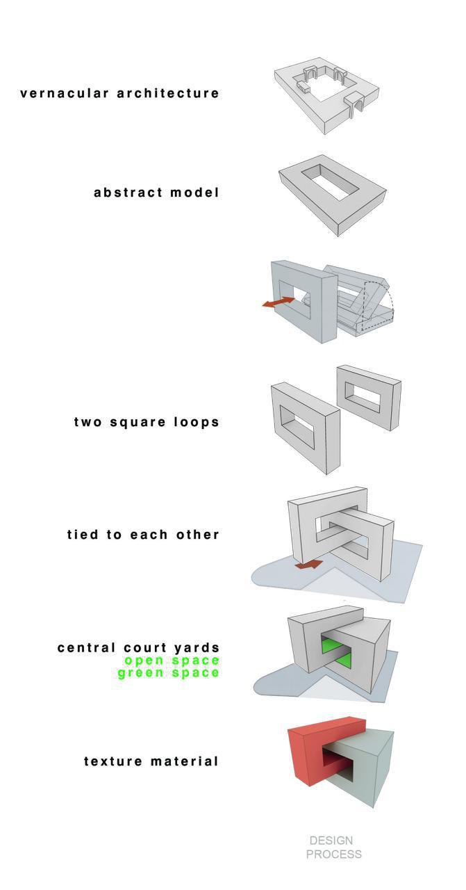 تصویر ۱: دیاگرام دفتر «دیگر» دربارهٔ روند طراحی «ساختمان نظاممهندسی قزوین»