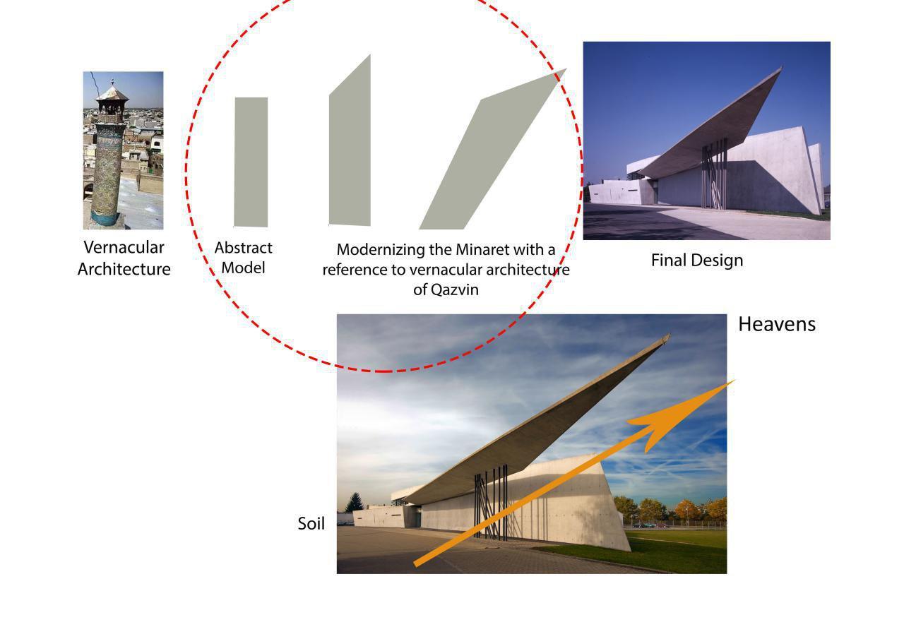 تصویر ۲: دیاگرام ایدهٔ پنهان در طراحی «آتشنشانی ویترا» از زها حدید